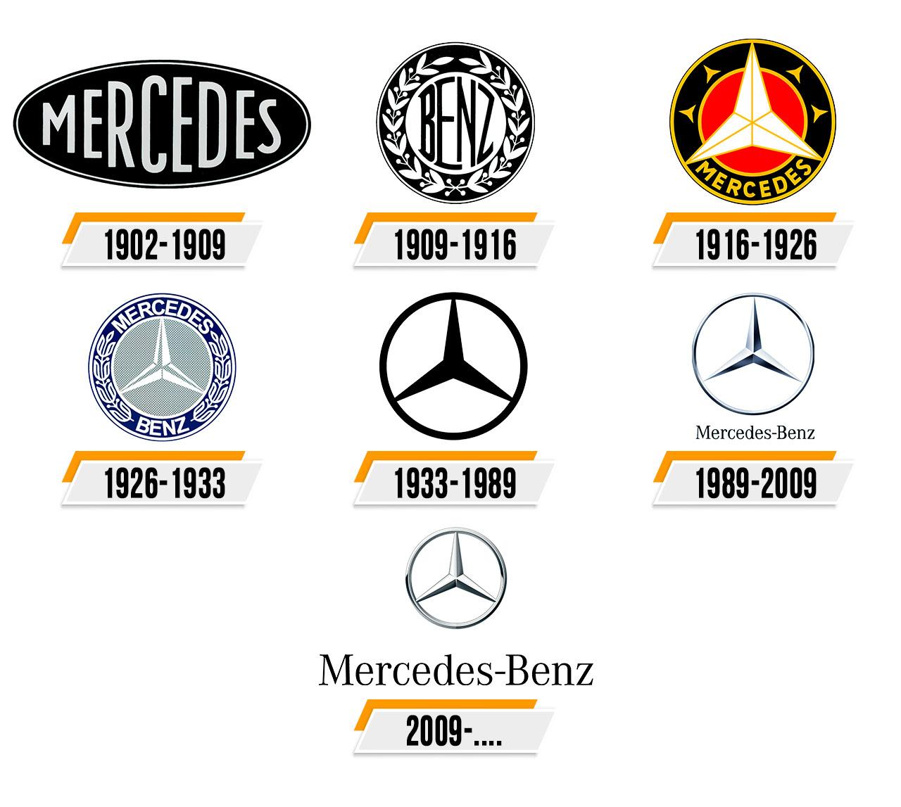 Mercedes Benz Logo Histoire Signification De L Embleme