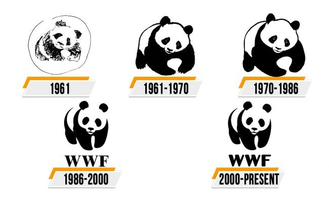 World Wide Fund for Nature Logo Histoire